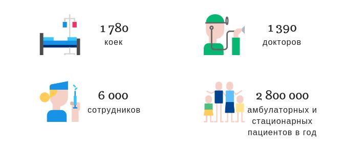 Госпиталь Сеульского национального университета в цифрах