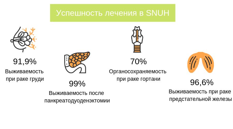 Инфографика: успешность лечения в SNUH