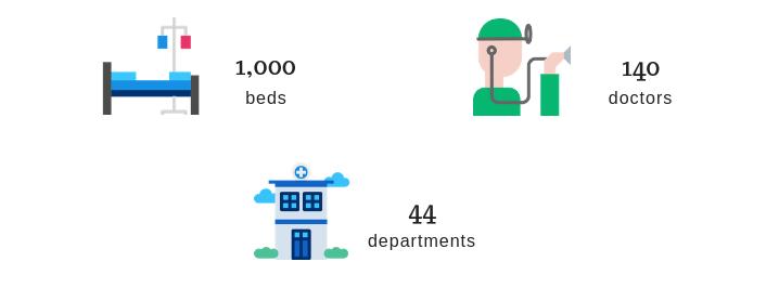 Global Hospital Chennai in figures