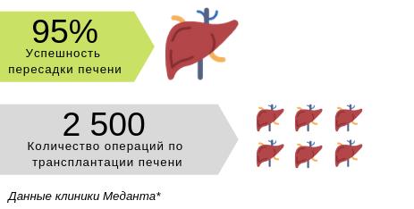 Инфографика об успешности лечения в клинике Меданта