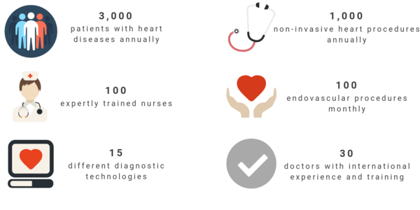 Cardiology and heart surgery at Bumrungrad: statistics
