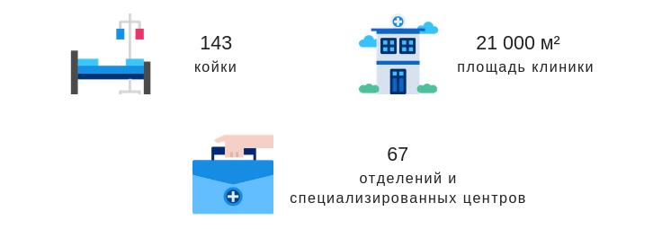 Клиника Мемориал Аташехир в цифрах