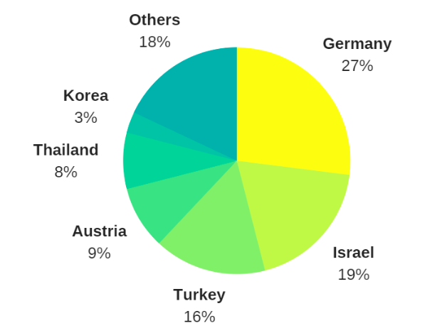 American medical tourism statistics