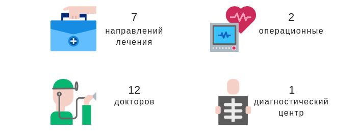 Клиника Медикавер Будапешт в цифрах