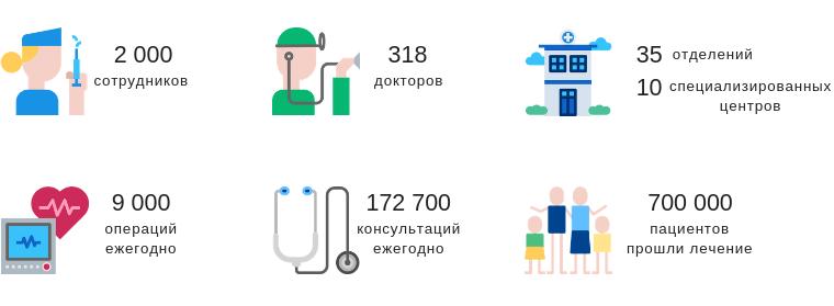 Клиника Наварры в цифрах