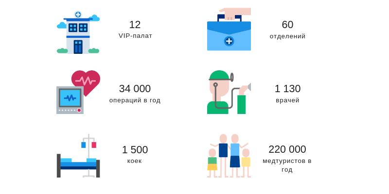Клиника Ихилов (Сураски) в цифрах