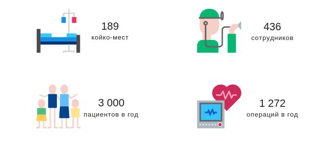 Клиника Малвазинки в цифрах