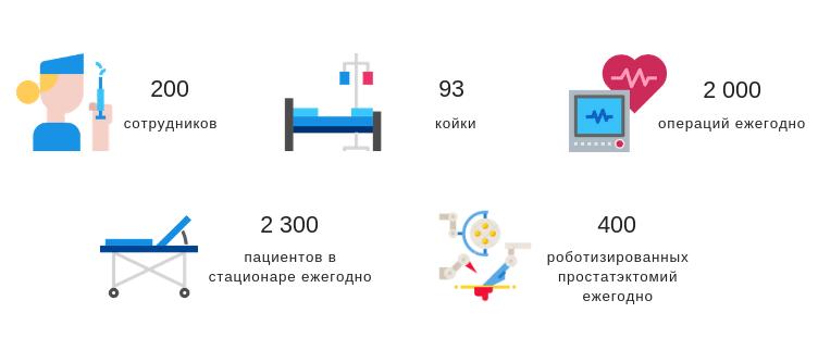 Больница Святой Здиславы в цифрах