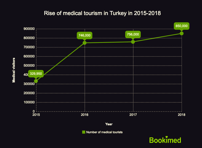 Medical tourism in Turkey 2015-2018
