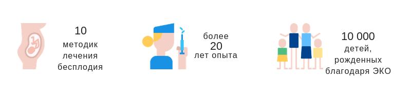 Клиника Dunya в цифрах