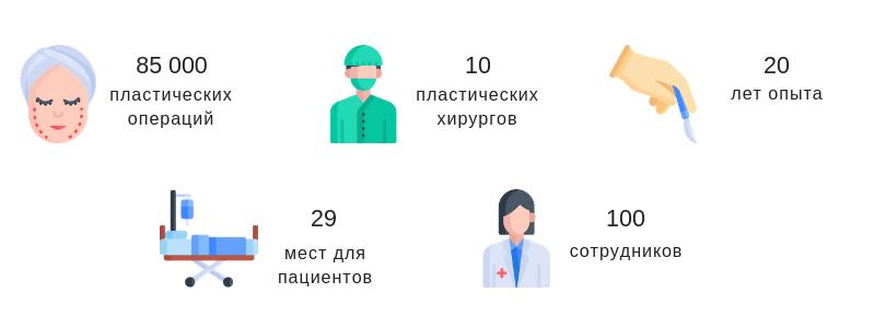 JK Plastic Surgery в цифрах