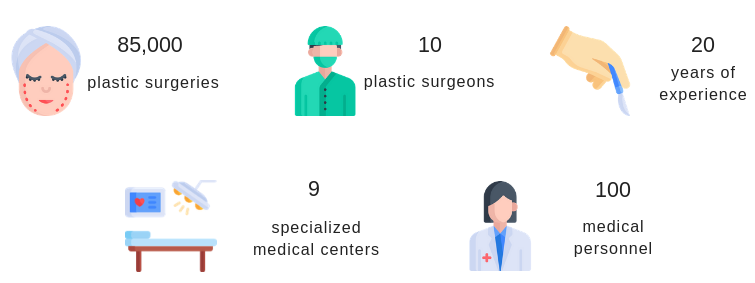 JK Plastic surgery clinic in figures