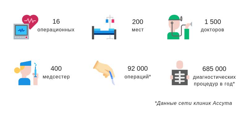 Клиника Ассута в цифрах