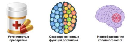Показания к хирургическому лечению эпилепсии