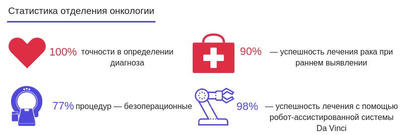 Статистика онкологического отделения Ассуты