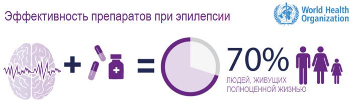 Эффективность препаратов при эпилепсии