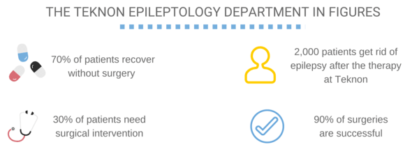 The Teknon Epileptology Department in figures