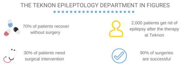 The Teknon Epileptology Department in figures
