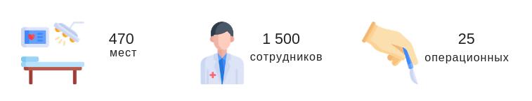 Клиника медипол в цифрах