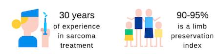 Sarcoma treatment statistics