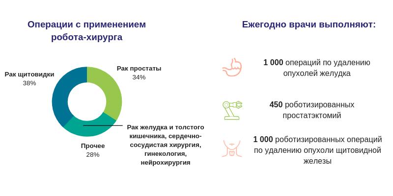 Статистика онкологического отделения Северанс