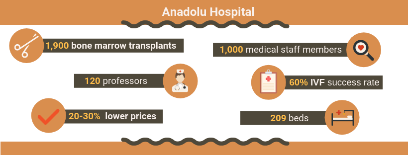 Statistics of Anadolu Medical Center