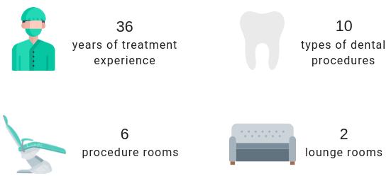 Bokanova Dental Center (Mexico) in figures