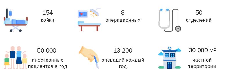 Клиника Лив Хоспитал в цифрах