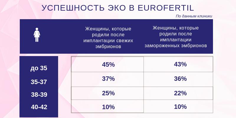 Инфографика об успешности ЭКО в клинике Еврофертиль