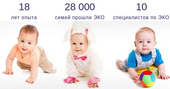 Клиника Еврофертиль в цифрах