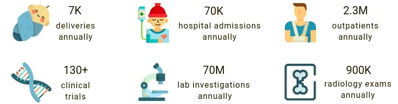 HM Hospitales in figures