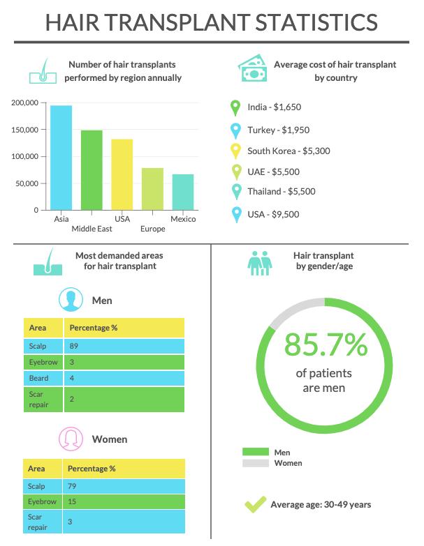 Hair transplant statistics